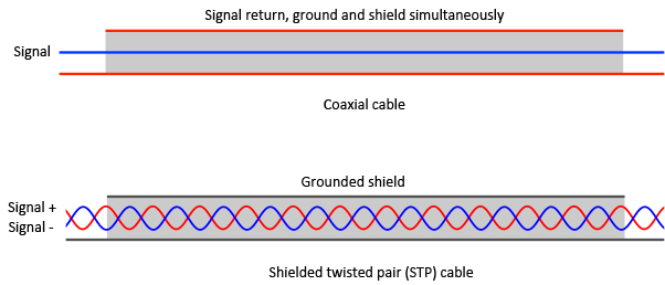 Both a coax and a shielded twisted pair (STP) cable pick are built such that their symmetric geometry that currents induced by a changing uniform magnetic field in one loop will be cancelled in another loop. In addition to magnetic interference cancelling, the STP cable will also shield against voltages generated in the shield by ground currents