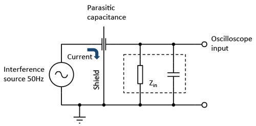 Shielding a sensitive high-impedance node against capacitive interference