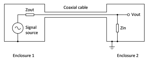 Two enclosures with a coaxial cable between them act as a single Faraday cage. The circuitry inside will not be disturbed by capacitive or electromagnetic interference.