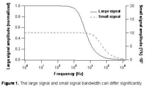 High voltage amplifier bandwidth