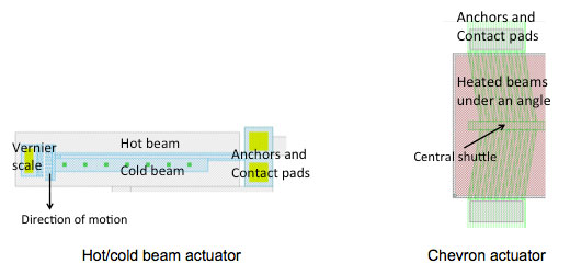 Examples of electrothermal MEMS  actuators: hot-cold-beam (simple) and chevron (linear displacement) actuators