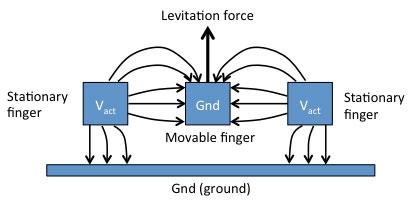 Comb drive actuator levitation due to fringe fields