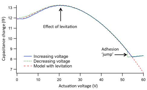 Comb drive actuator levitation measurement, using the capacitace change of the comb drive pair