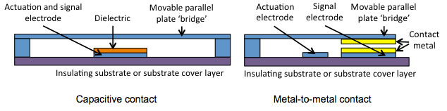Capacitive and metal-to-metal contact RF MEMS switch cross-sections