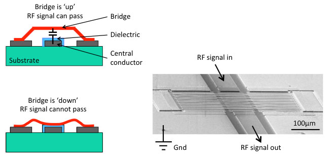 Capacitive RF MEMS switch operating principle and SEM image