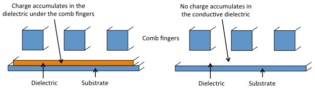 Accelerometer charging due to ionizing radiation can be prevented by removing all unnecessary dielectrics