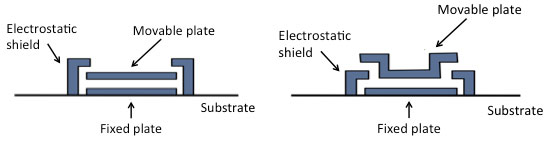 Examples of electrostatic shields for surface micromachined devices