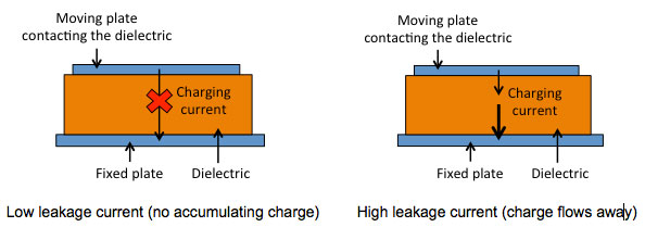 Low leakage or very leaky dielectrics can be used to counteract the effects of parasitic charging