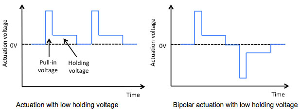 A high pull-down voltage followed by a lower holding voltage, and/or bipolar actuation can reduce charging