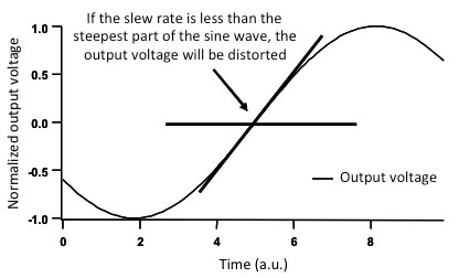 Slew rate theory graph: the limit of sine wave distortion