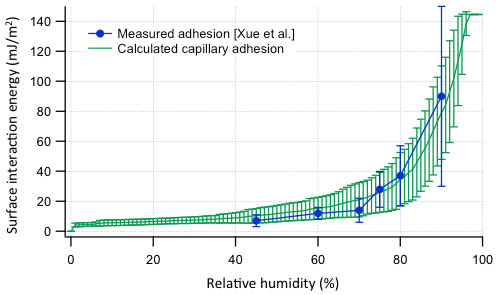Capillary condensation plastic deformation model and experimental data