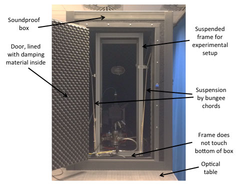 The mechanical loop is suspended in a soundproof box, often used for sensitive AFM setups