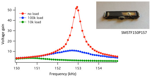 The output voltage and resonance frequency of a piezo transformer are heavily influenced by the load