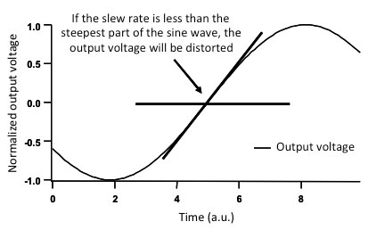 The slew rate of a piezo driver limits the maximum output voltage at a certain frequency