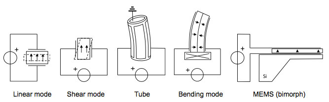 piezo classes: linear mode, shear mode, tube, bending mode and MEMS