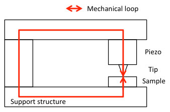 Keep the mechanical loop of a sensitive measurement setup small and stiff