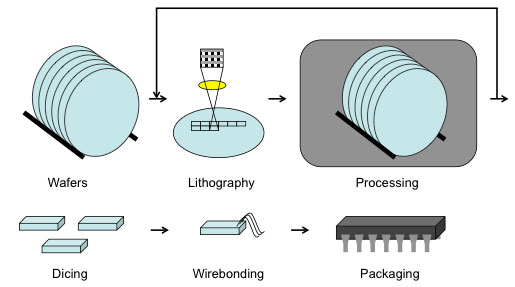 MEMS production process from bare wafers to lithography, processing, dicing, wirebonding and packaging