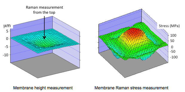 Micro-Raman spectroscopy can be used to assess the mechanical stress in silicon (and other semiconductor) MEMS devices