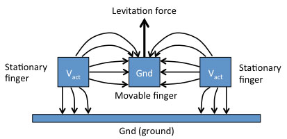 Comb drive actuator levitation due to fringe fields
