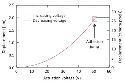 Comb drive actuator optical displacement measurement using curve-fitting