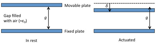 Parallel plate actuator: definition of variables