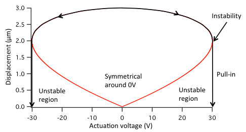 Parallel plate actuator displacement versus voltage graph