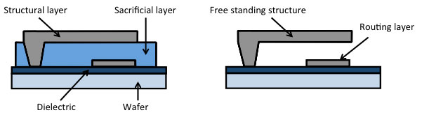 Free standing stuctures in MEMS are fabricated with a sacrificial layer and a release etch