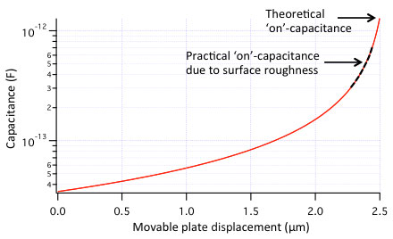 Capacitive RF MEMS switch capacitance versus voltage graph