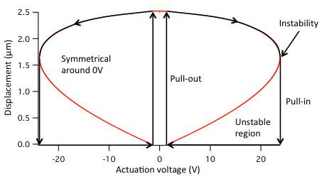 Capacitive RF MEMS switch displacement versus voltage graph