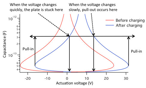 Capacitive RF MEMS switch displacement versus voltage graph