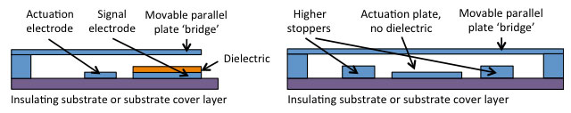 If there is no actuation voltage across the signal dielectric, charging is much reduced