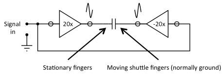 Parallel plate or single-pair comb drive bridge mode actuation