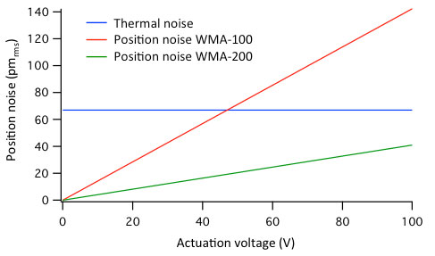 Position noise due to electronic and thermal noise with high voltage amplifiers graph