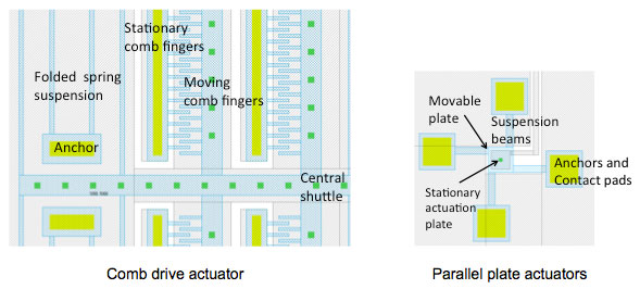 Examples of electrostatic MEMS actators: in-plane comb drives, and out-of-plane parallel plate actuators