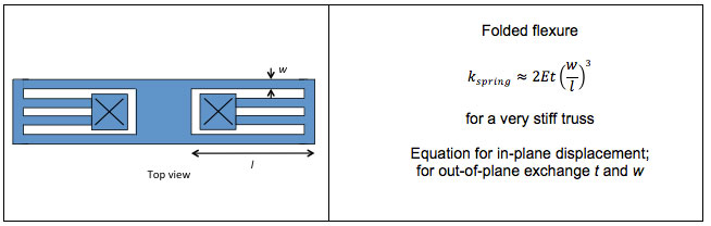 MEMS analytical spring design equations
