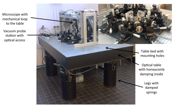Advanced optical table setup with vacuum probe station