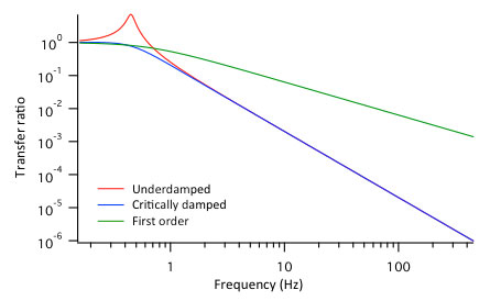 Mechanical decoupling comparison between first order and secondorder systems, underdamped and critically damped