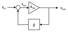 Negative feedback can be used to cancel most hysteresis, but a frequency-dependent error remains