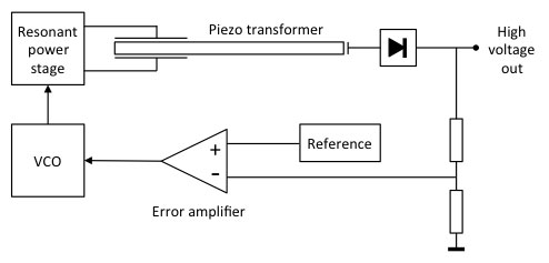 Piezo transformers need an elaborate control loop to keep them working at the resonance frequency indepndent of load
