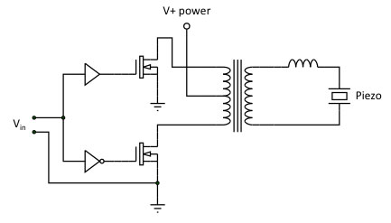 A piezo driven at resonance can benefit from a dedicated, transformer-coupled piezo driver circuit