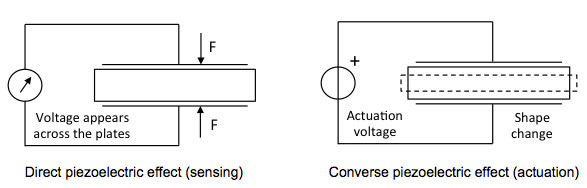direct and converse piezoelectric efect