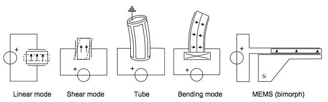piezo classes: linear mode, shear mode, tube, bending mode and MEMS