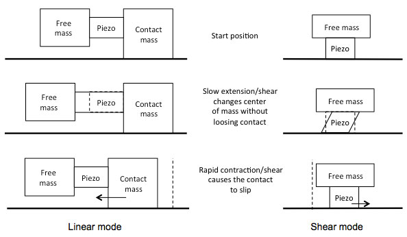 stick slip piezoelectric inertia motor principle