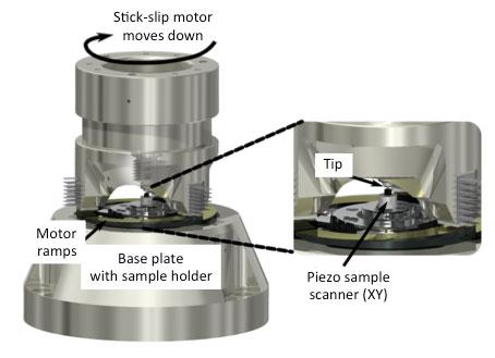 STM coarse approach motor head with stick-slip motors